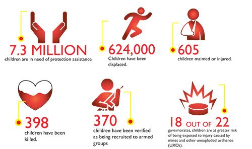 yemen_infographic-save-the-children
